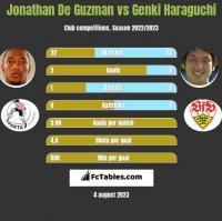Jonathan De Guzman vs Genki Haraguchi h2h player stats