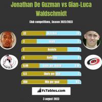 Jonathan De Guzman vs Gian-Luca Waldschmidt h2h player stats