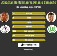 Jonathan De Guzman vs Ignacio Camacho h2h player stats