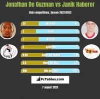 Jonathan De Guzman vs Janik Haberer h2h player stats
