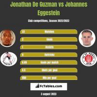 Jonathan De Guzman vs Johannes Eggestein h2h player stats