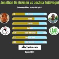 Jonathan De Guzman vs Joshua Guilavogui h2h player stats