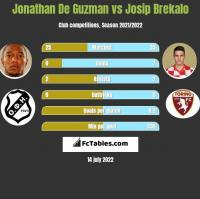 Jonathan De Guzman vs Josip Brekalo h2h player stats