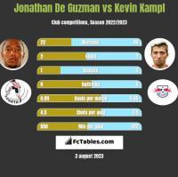 Jonathan De Guzman vs Kevin Kampl h2h player stats
