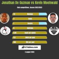 Jonathan De Guzman vs Kevin Moehwald h2h player stats