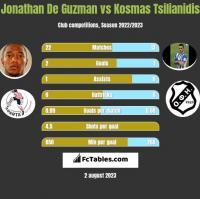 Jonathan De Guzman vs Kosmas Tsilianidis h2h player stats