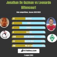 Jonathan De Guzman vs Leonardo Bittencourt h2h player stats