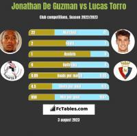 Jonathan De Guzman vs Lucas Torro h2h player stats