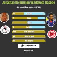 Jonathan De Guzman vs Makoto Hasebe h2h player stats