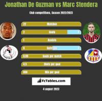 Jonathan De Guzman vs Marc Stendera h2h player stats