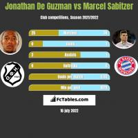 Jonathan De Guzman vs Marcel Sabitzer h2h player stats