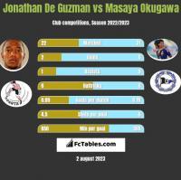 Jonathan De Guzman vs Masaya Okugawa h2h player stats