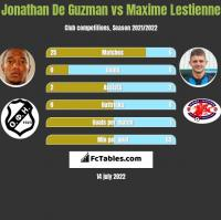 Jonathan De Guzman vs Maxime Lestienne h2h player stats