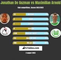 Jonathan De Guzman vs Maximilian Arnold h2h player stats