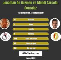 Jonathan De Guzman vs Mehdi Carcela-Gonzalez h2h player stats