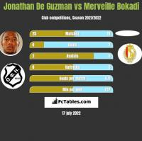 Jonathan De Guzman vs Merveille Bokadi h2h player stats