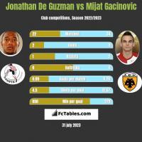 Jonathan De Guzman vs Mijat Gacinovic h2h player stats