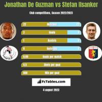 Jonathan De Guzman vs Stefan Ilsanker h2h player stats