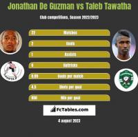 Jonathan De Guzman vs Taleb Tawatha h2h player stats