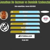 Jonathan De Guzman vs Dominik Szoboszlai h2h player stats