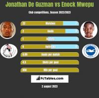 Jonathan De Guzman vs Enock Mwepu h2h player stats