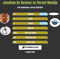 Jonathan De Guzman vs Florent Muslija h2h player stats