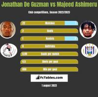 Jonathan De Guzman vs Majeed Ashimeru h2h player stats