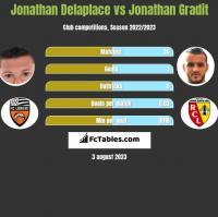 Jonathan Delaplace vs Jonathan Gradit h2h player stats
