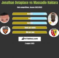 Jonathan Delaplace vs Massadio Haidara h2h player stats