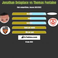 Jonathan Delaplace vs Thomas Fontaine h2h player stats