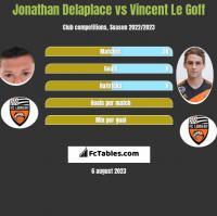 Jonathan Delaplace vs Vincent Le Goff h2h player stats