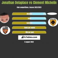 Jonathan Delaplace vs Clement Michelin h2h player stats