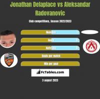 Jonathan Delaplace vs Aleksandar Radovanovic h2h player stats