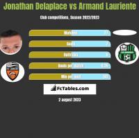 Jonathan Delaplace vs Armand Lauriente h2h player stats