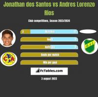 Jonathan dos Santos vs Andres Lorenzo Rios h2h player stats