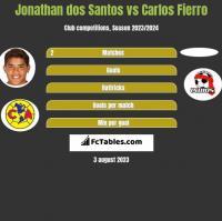 Jonathan dos Santos vs Carlos Fierro h2h player stats