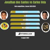 Jonathan dos Santos vs Carlos Vela h2h player stats