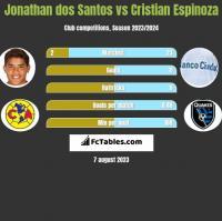 Jonathan dos Santos vs Cristian Espinoza h2h player stats