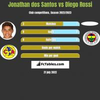 Jonathan dos Santos vs Diego Rossi h2h player stats