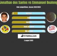 Jonathan dos Santos vs Emmanuel Boateng h2h player stats