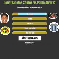 Jonathan dos Santos vs Fabio Alvarez h2h player stats