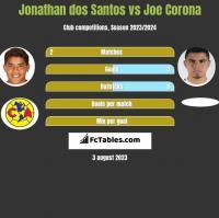 Jonathan dos Santos vs Joe Corona h2h player stats