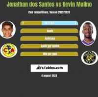 Jonathan dos Santos vs Kevin Molino h2h player stats