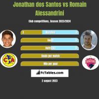 Jonathan dos Santos vs Romain Alessandrini h2h player stats