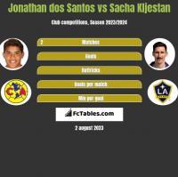 Jonathan dos Santos vs Sacha Kljestan h2h player stats