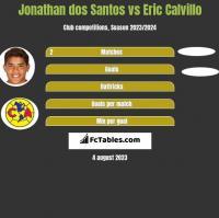 Jonathan dos Santos vs Eric Calvillo h2h player stats