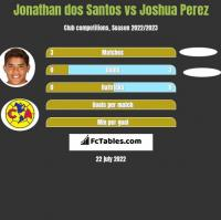 Jonathan dos Santos vs Joshua Perez h2h player stats
