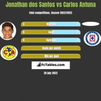 Jonathan dos Santos vs Carlos Antuna h2h player stats