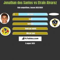 Jonathan dos Santos vs Efrain Alvarez h2h player stats