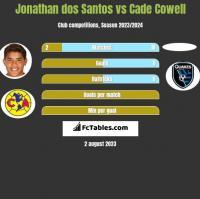 Jonathan dos Santos vs Cade Cowell h2h player stats